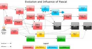 evolution-of-pascal